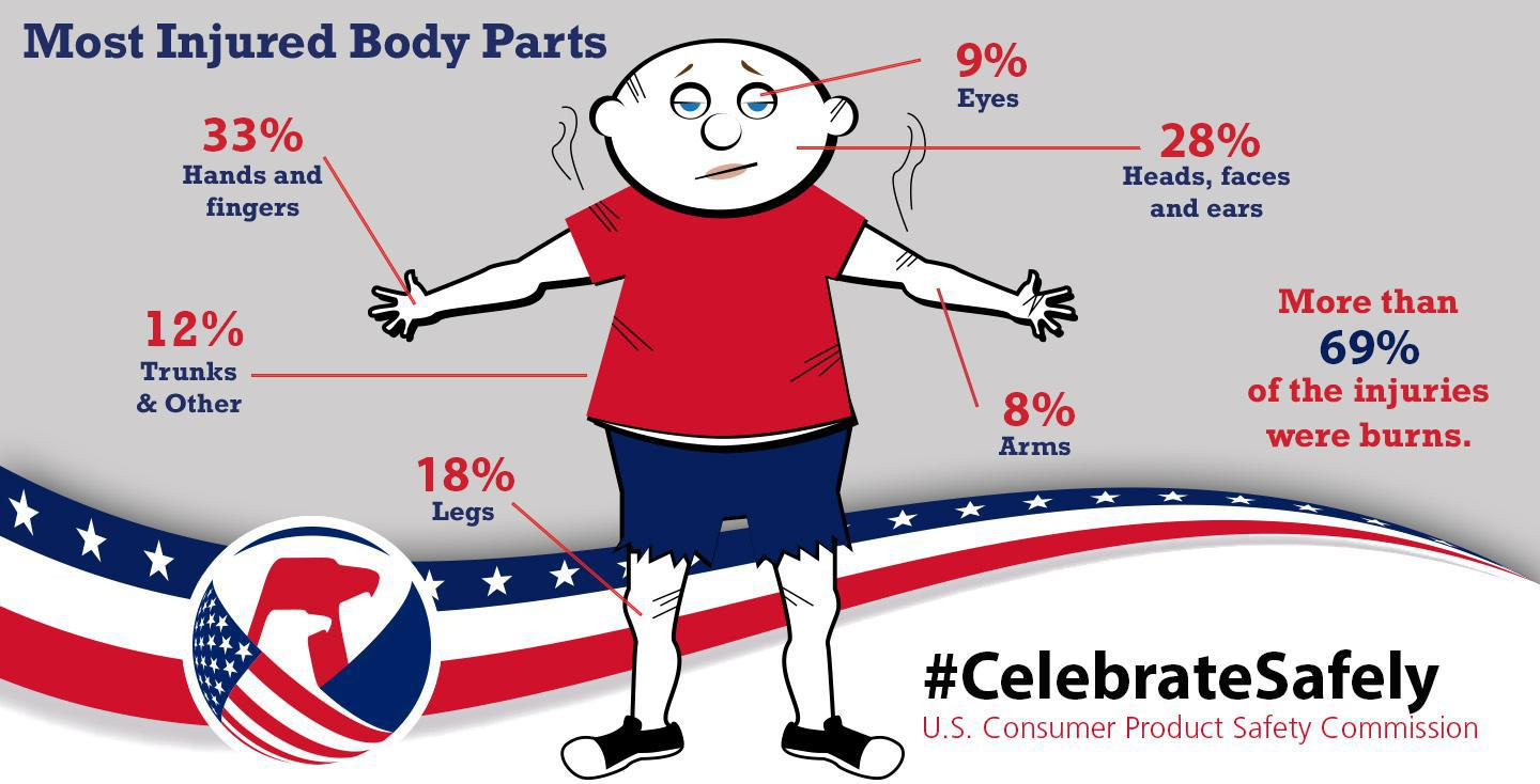 4th of July Diagram